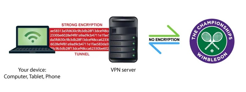 Why you need a VPN to watch Wimbledon 2021