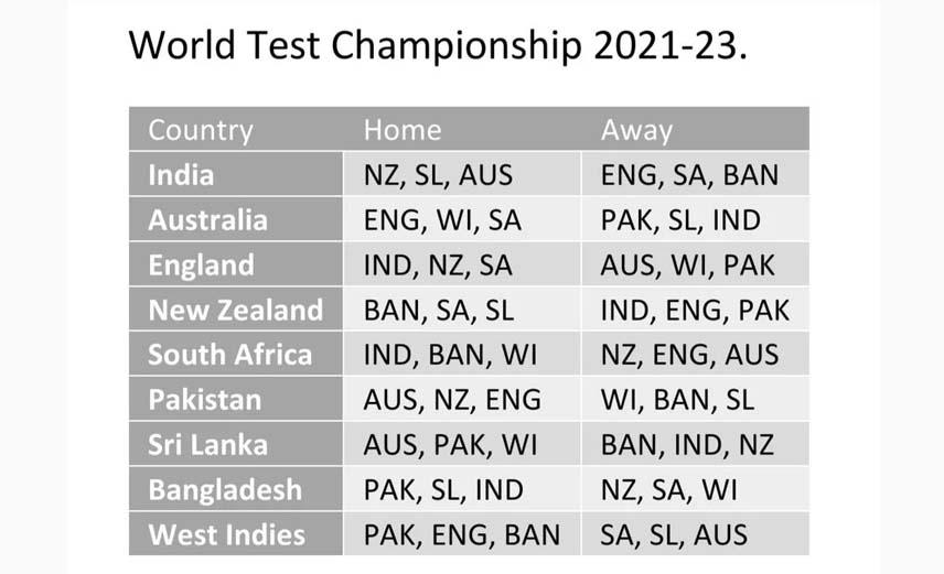 ICC World Test Championship 2021-23 Schedule